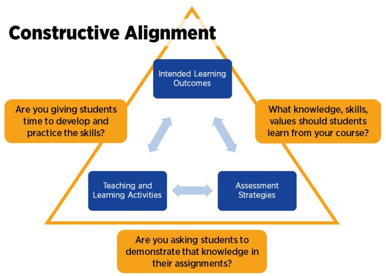 Mind map of constructive alignment.