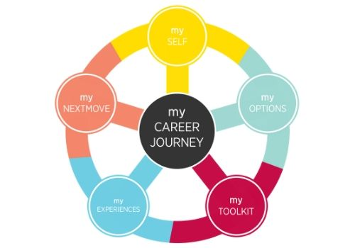 My Career Journey model with five core areas